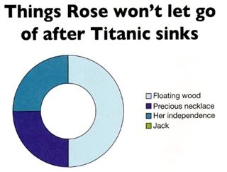Titanic Movie Charts Book