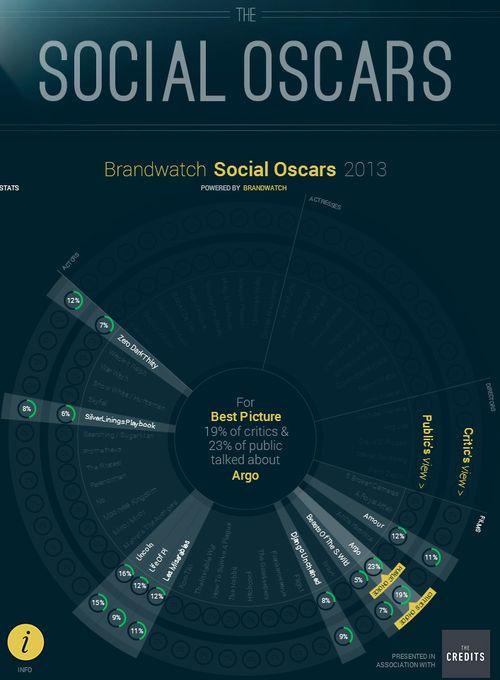 Social-Oscars